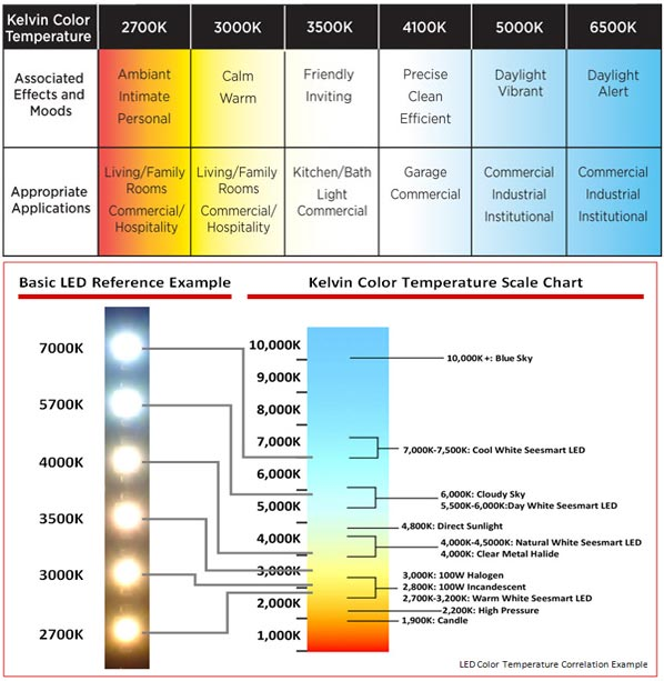 The Difference Between Led Color Temperatures Led Spot